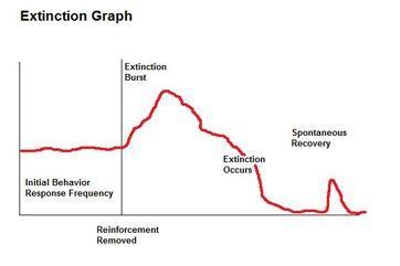 extinction-graph